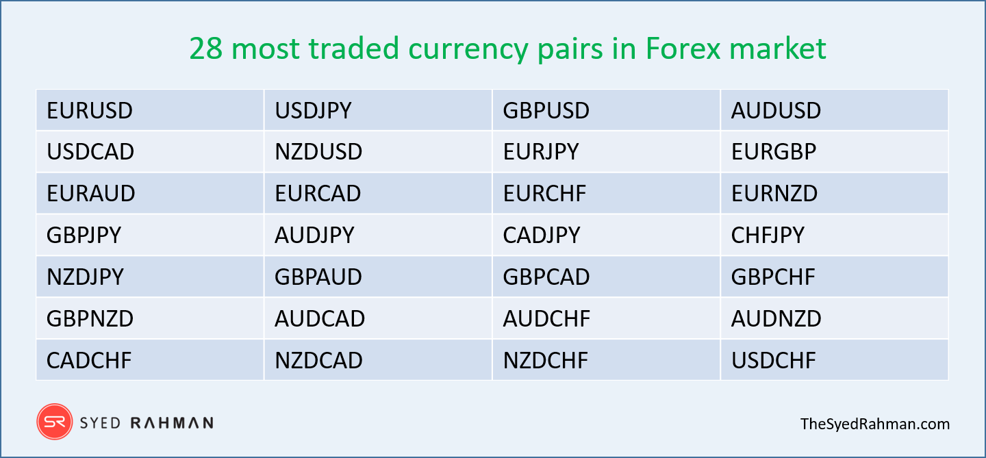 Top 28 currency pairs