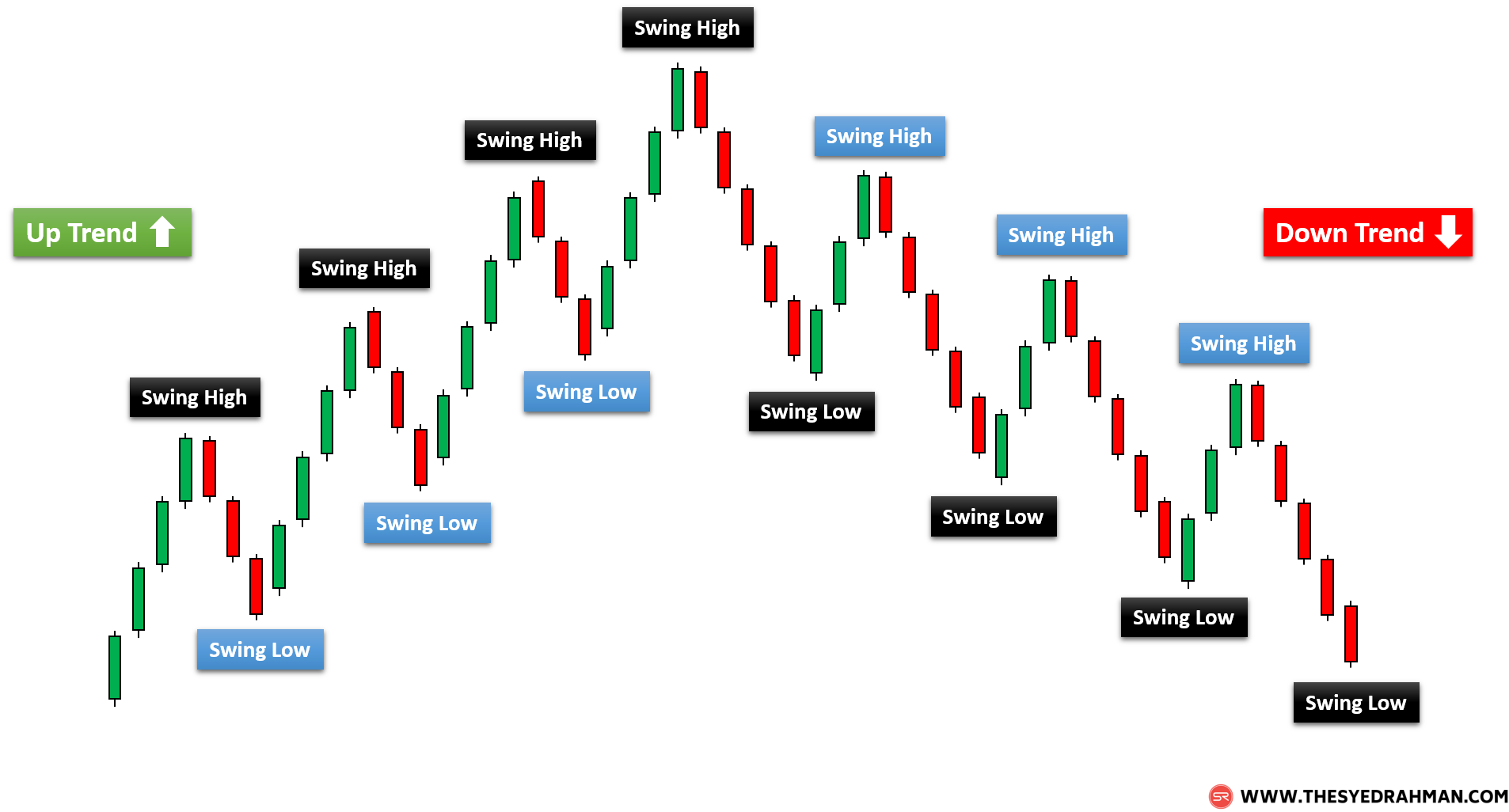 Swing Point in Swing Trading
